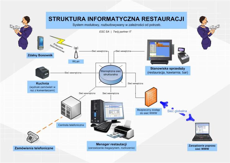 Systemy dla gastronomii