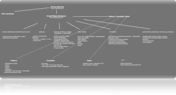 Projektowanie struktury logicznej treści