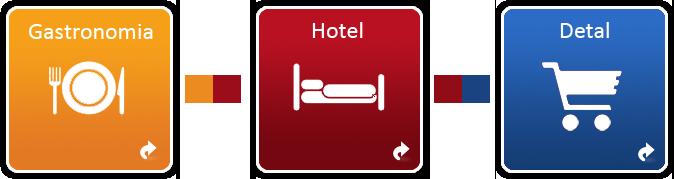 X2System - oprogramowanie dla gastronomii i hoteli